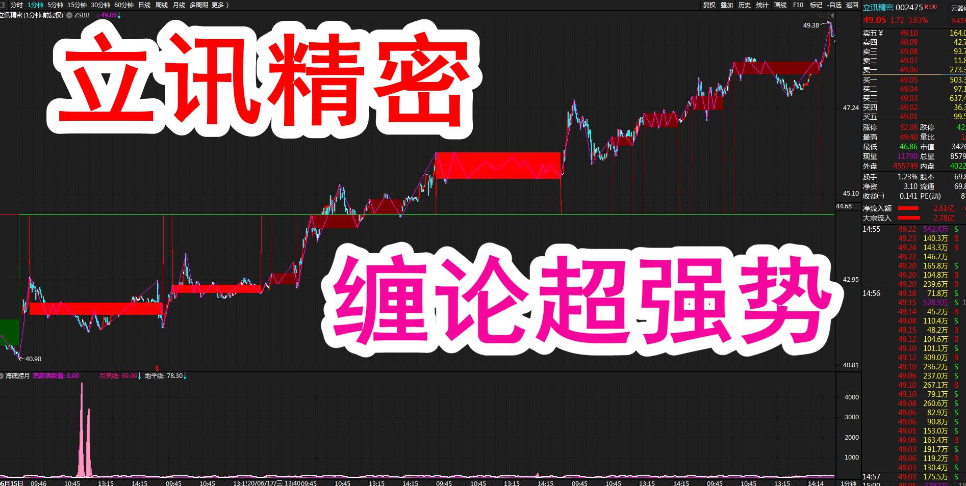股市缠论:立讯精密(002475)股票缠论k线超强势结构图解!(6月23日)