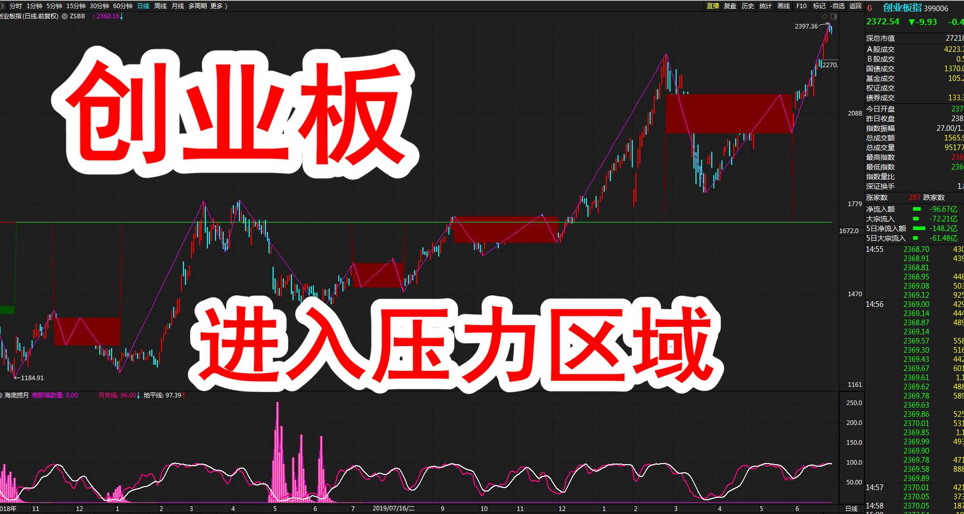 股市大盘:创业板进入重要压力位区域,即将进入准背驰状态!(6月29日)