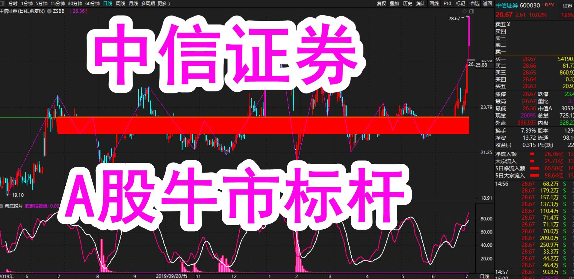 股市缠论:中信证券(600030)股票A股牛市的标杆!(7月3日)