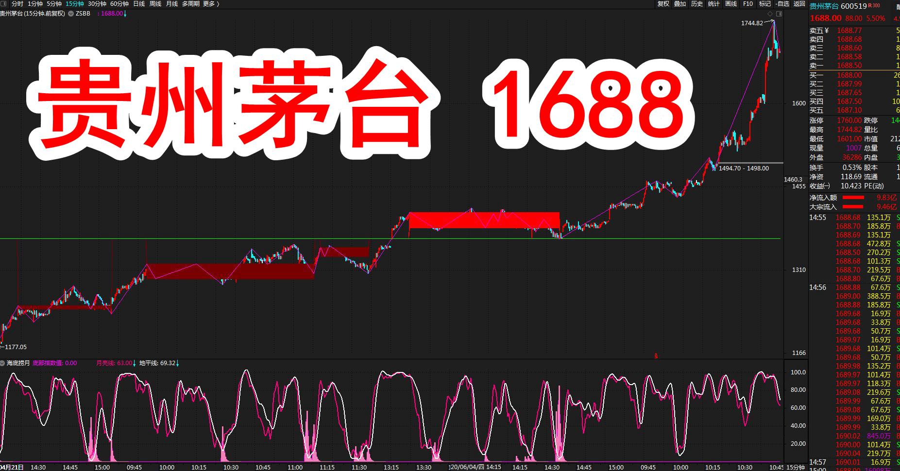 A股牛市继续放量,贵州茅台牛市(600519)股价1688!(7月7日)