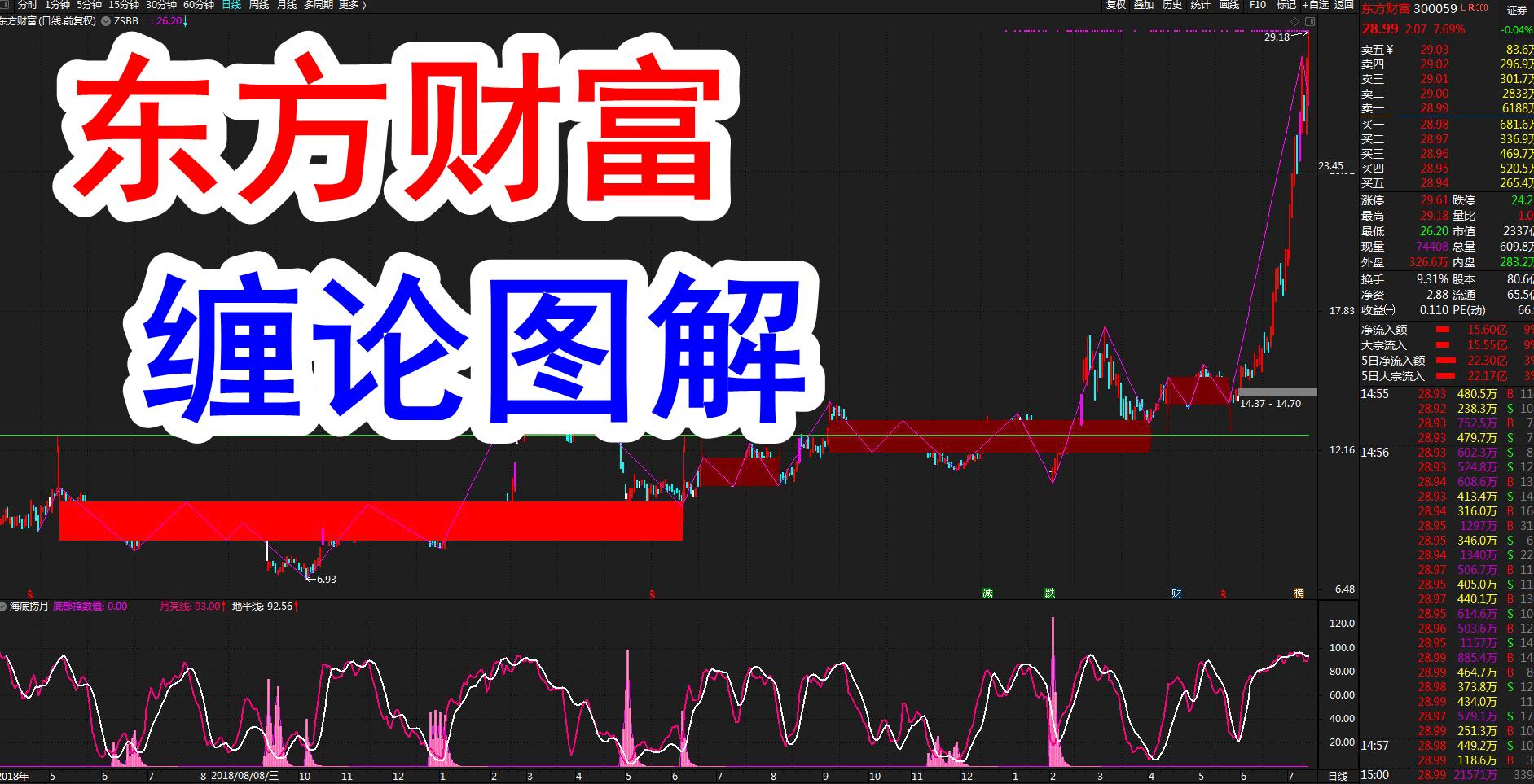 缠论牛股:东方财富(300059)缠论牛市教科书式图解(7月14日)