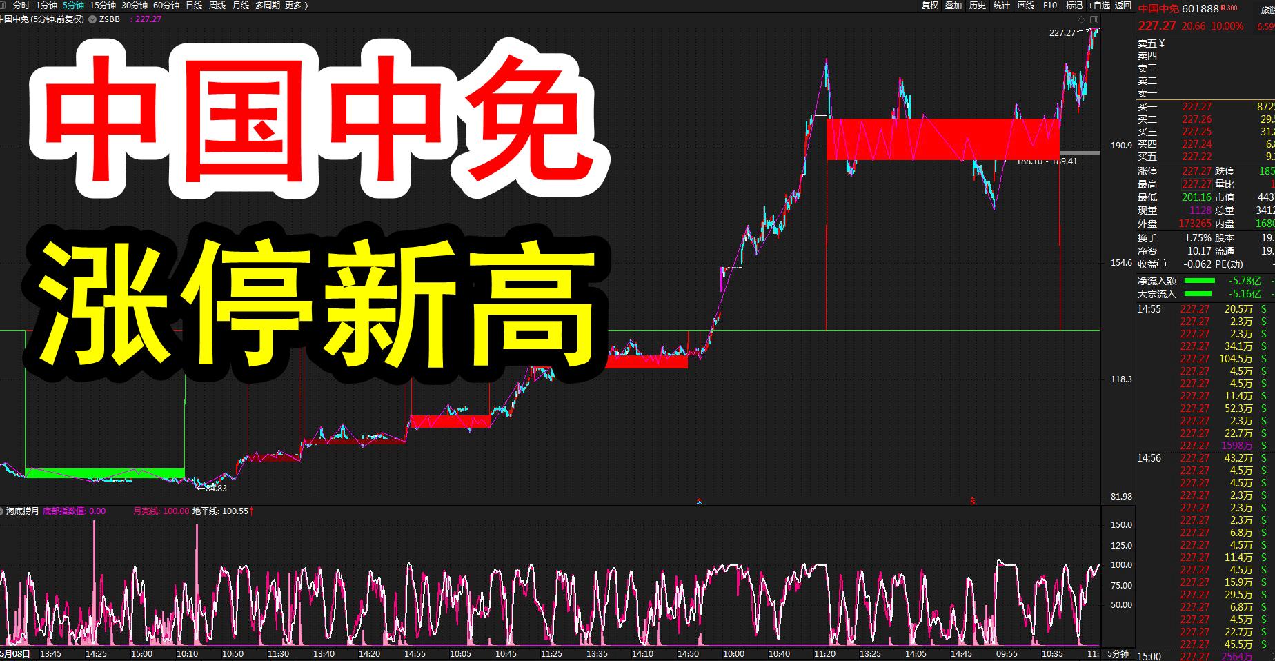 中国中免(601888)牛市放量涨停,缠论K线教科书式图解!(7月23日)