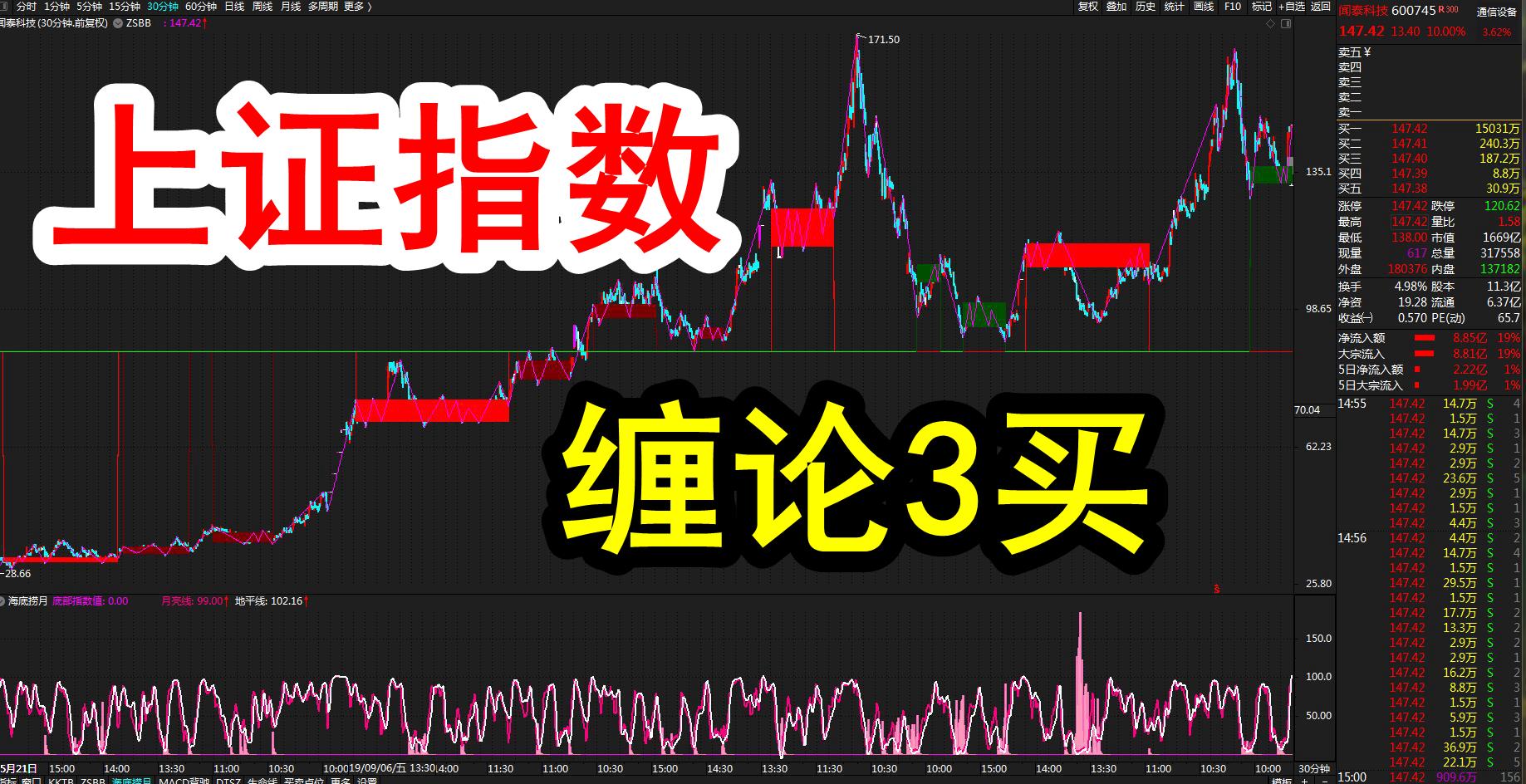 A股牛市反转上涨超预期,上证指数缠论3买!(7月29日)